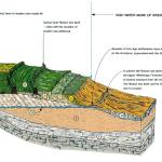 Earth Science Partnership - Land Risk Assessment diagram
