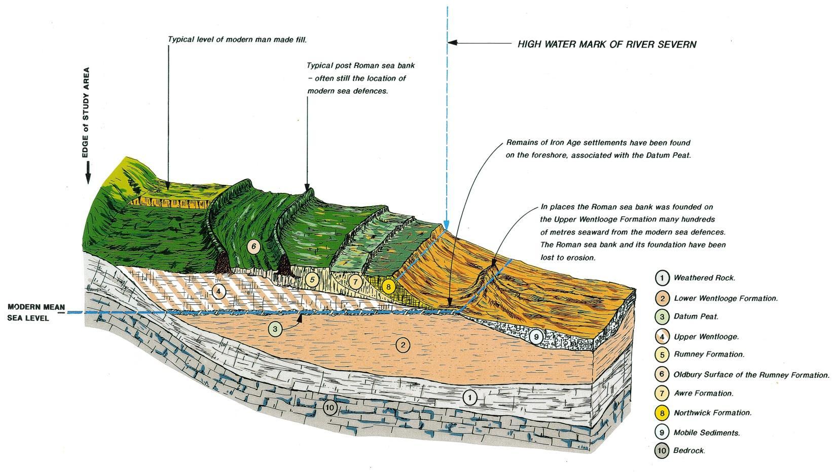 Contaminated Land Risk Assessment