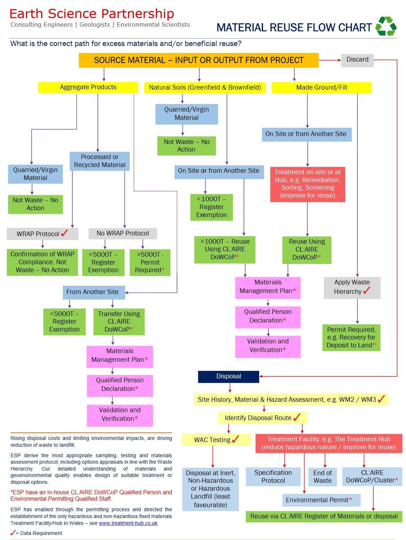 materials management plans